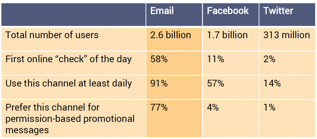 TouchBasePro Email Stats